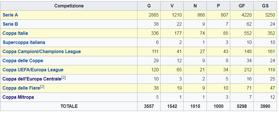 Italien Serie B Tabelle