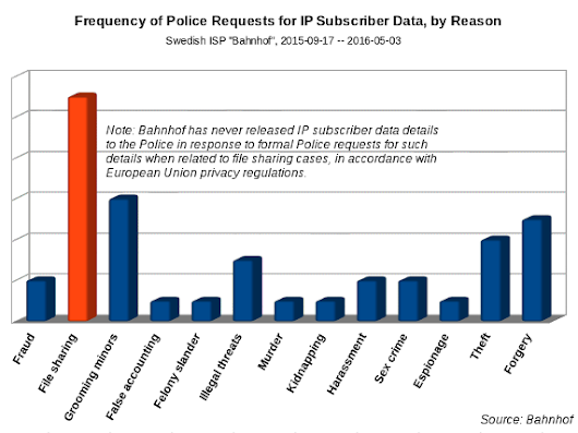 "For first time, an ISP reveals why Police demand internet subscriber identities: ordinary file sharing is the most investigated ""crime"" 