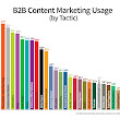 2013 B2B Content Marketing Benchmarks, Budgets and Trends [Research Report]