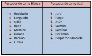 Pescado-azul-vs-blanco-alimentat-nutricionista-barcelona