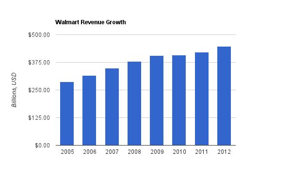 Walmart Revenue Chart