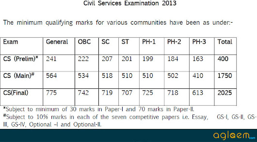 UPSC IAS Civil Services (Prelims) Results 2014 - Check Here