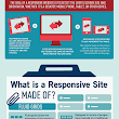 Responsive Web Design Simplified [Infographic]
