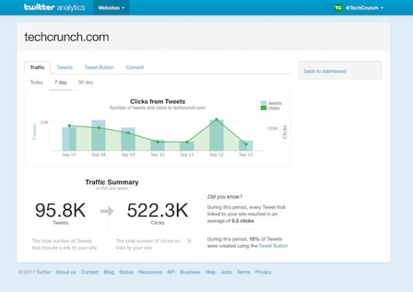 Twitter Analytics, Social Media Analytics, Web Analytics