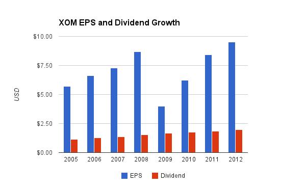 Exxon Mobil Dividend Chart