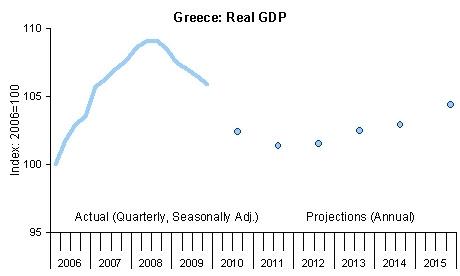 Greece: Real GDP