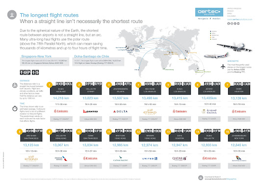 Infographic / The longest flight routes | AERTEC Solutions
