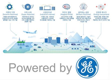 GE의 Next List미래를 밝힐기술 6가지