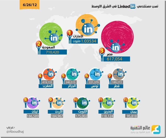 2iracmp thumb مقدمة عن LinkedIn