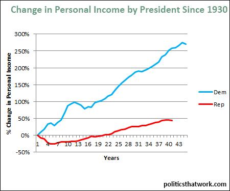 Image result for US economy dem vs GOP