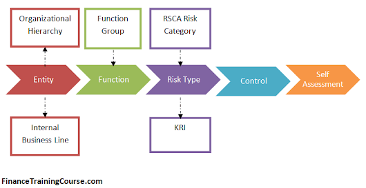 KRI Loss Events and estimating operational risk capital