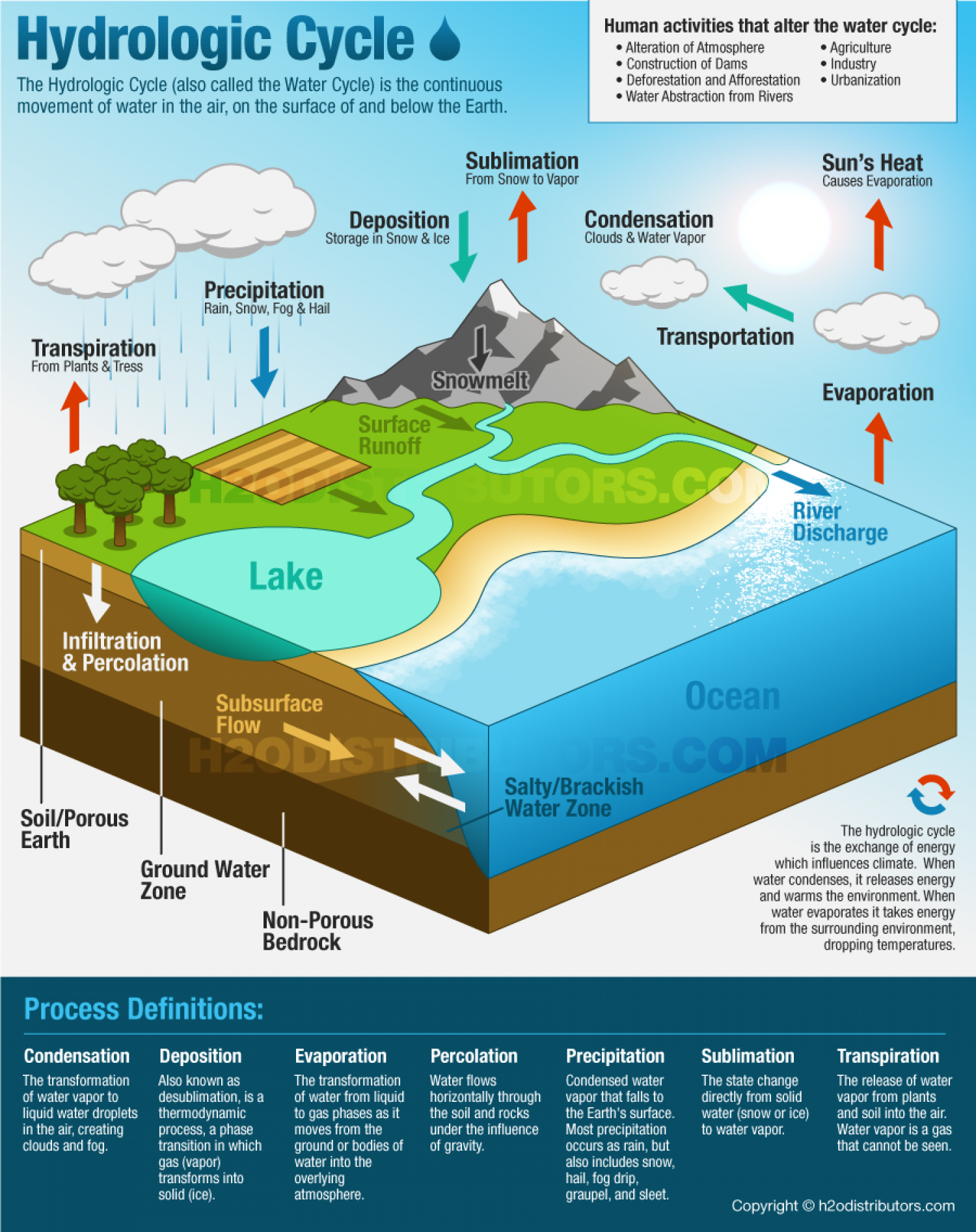 Hydrologic Cycle - The Big Picture