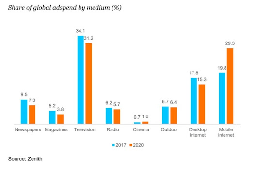 Global Ad Spend Forecasts by Medium Through 2020