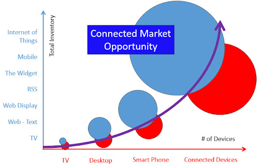 Connected Marketing | Gadarian Digital
