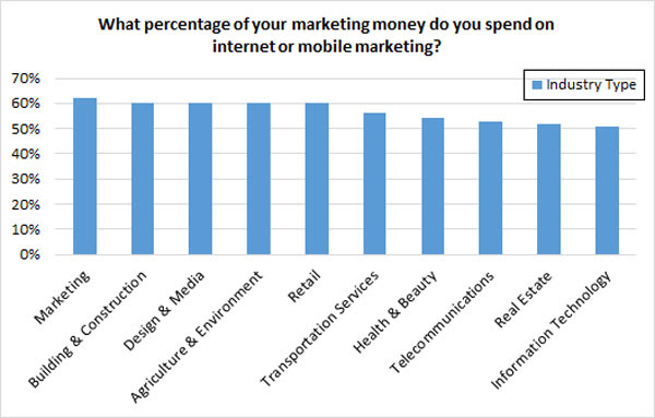 Internet marketing budget by industry