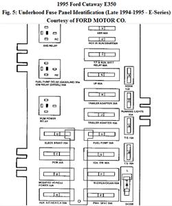 1994 Ford E350 Fuse Box Diagram