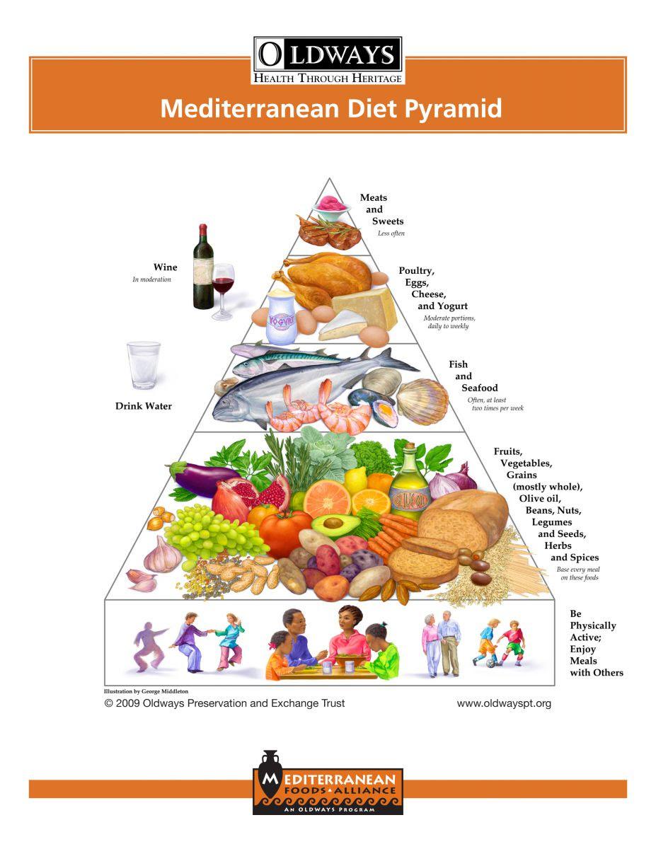 Med_pyramid_flyer