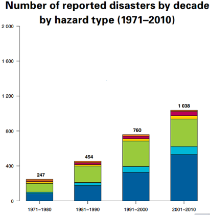 Number of reported disasters by decade