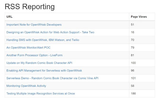 Google Analytics and RSS Report - Version 2
