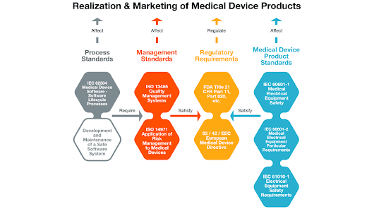 ALM for Medical Device Development