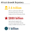 How fast is Africa really growing? Hint: Very - CPAfrica.