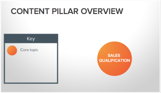 Topic Clusters and Pillar Content: A New Strategy to Dominate Search