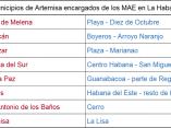 tabla-de-artemisa-la-habana-mercados-agropecuarios