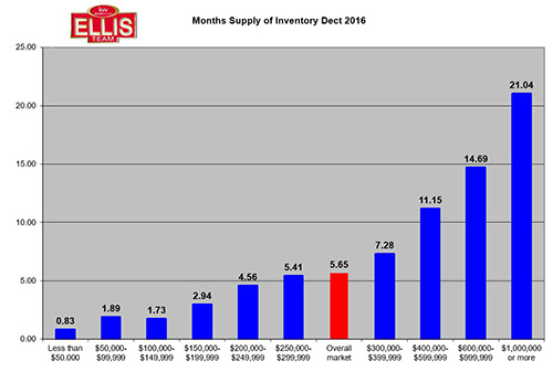 Southwest Florida Real Estate Inventory Supply Increases in 4th Qtr