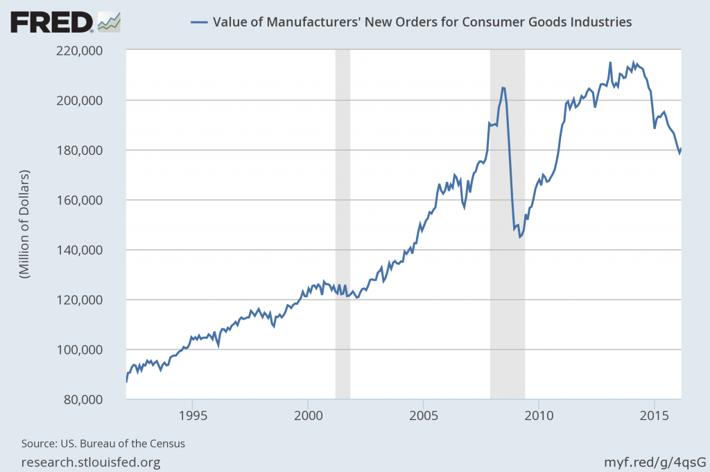 Value of Manufacturers' New Orders for Consumer Goods Industries