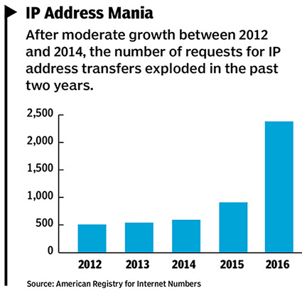 Got Extra IP Addresses? You Can Sell Them