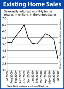 Existing Home Sales July 2009 - July 2010