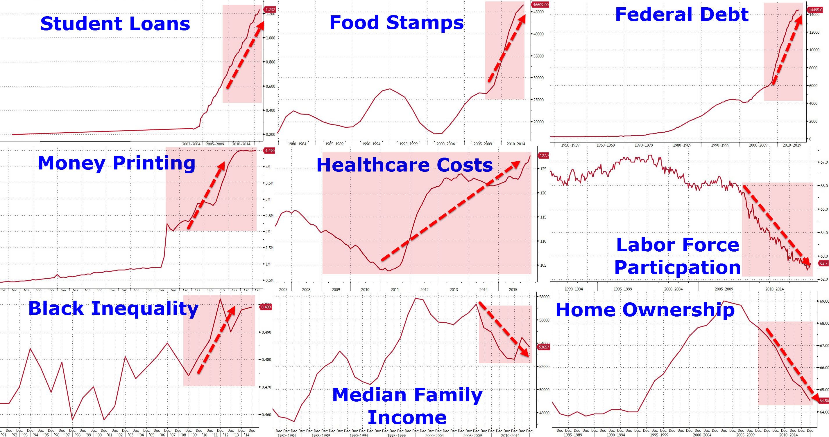 9 charts