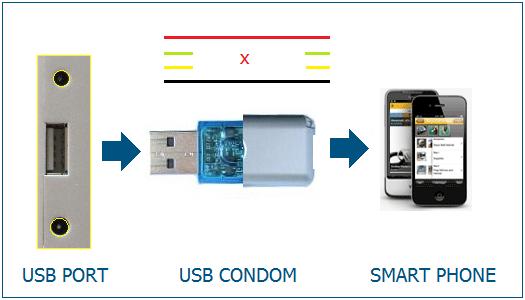 (usb condom isolates the usb data pins)