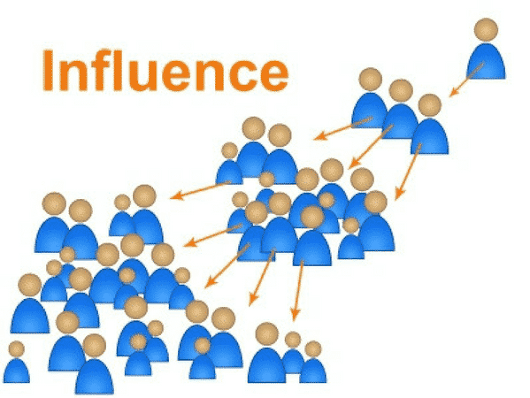 Deciphering the 5 Levels of Social Media Influence and Content