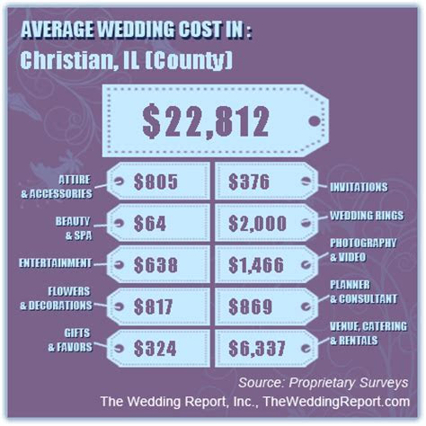Cost of Weddings in Downstate Illinois Central & Southern