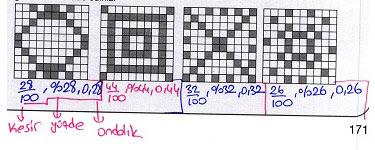 5.Sınıf MEB Yayınları Matematik Ders Kitabı 171. Sayfa Cevapları 2.Ünite Yüzdeler