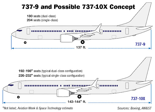 Boeing Introduces New 737-10X MAX Variant