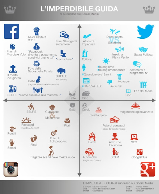 L'infografica imperdibile sui social media - Officina Wazo