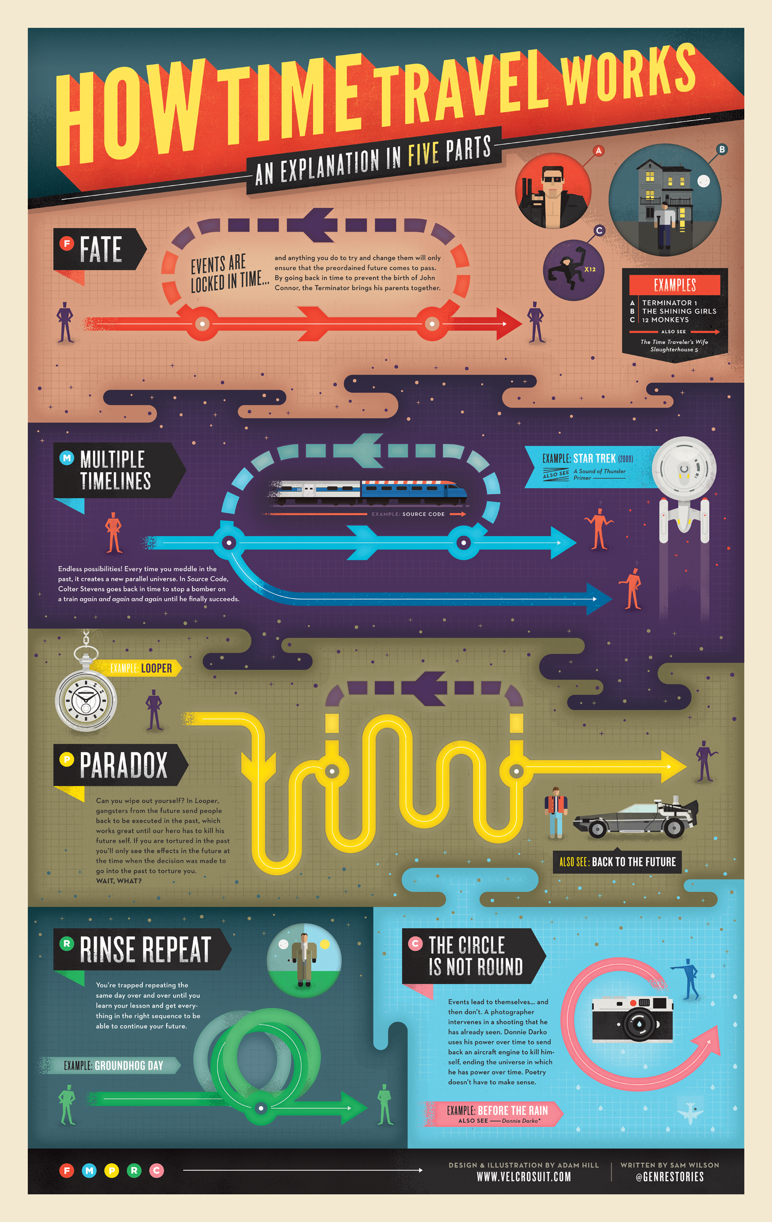 A chart that explains time travel in Lauren Beukes' The ...