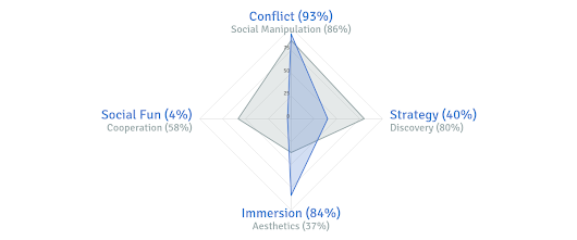 My Board Gaming Style: High Conflict, Immersed, and Independent