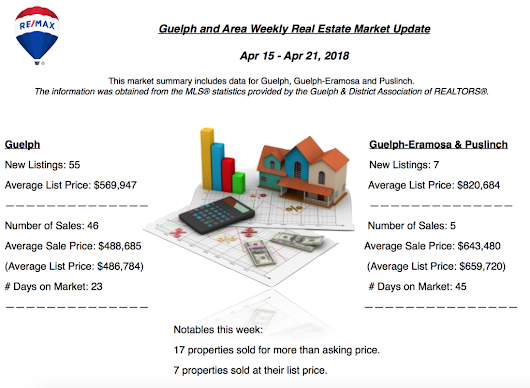 Guelph And Area Weekly Real Estate Market Update - Apr 15 - Apr 21, 2018