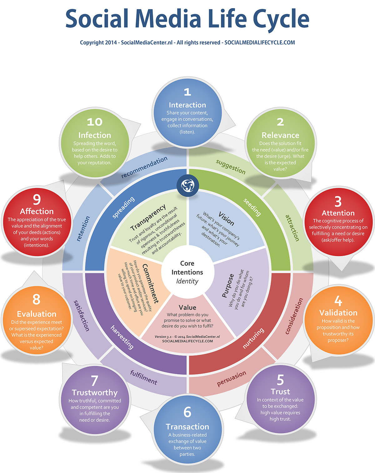 The Social Media Life Cycle - infographic - how it works for businesses