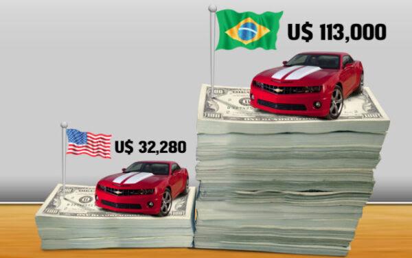 A diferença brutal dos preços do Brasil x EUA