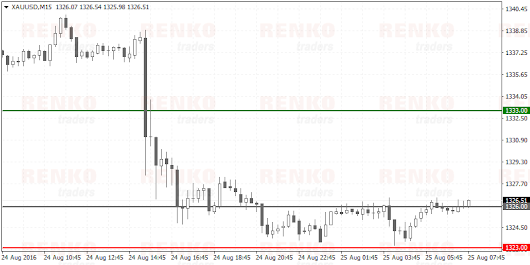 Renko scalping with 15-minute close