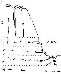 Схема движения карстовых вод (по Г.А. Максимовичу)