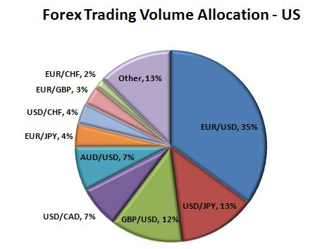 Volume in forex meaning