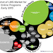 Snapshot of LMS Market for Large Online Programs in the US -