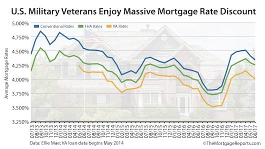 VA Mortgage Rates Are The Lowest, So Why Aren't Veterans Using Them?