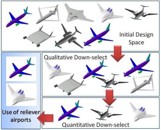 Aviões do futuro: NASA mostra seus aviões-conceito