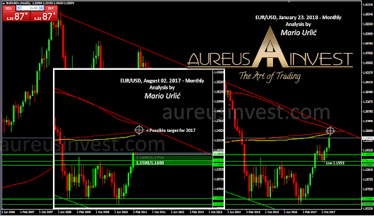 The EUR/USD, what an amaizing and important prediction from Aureus Invest team, once again